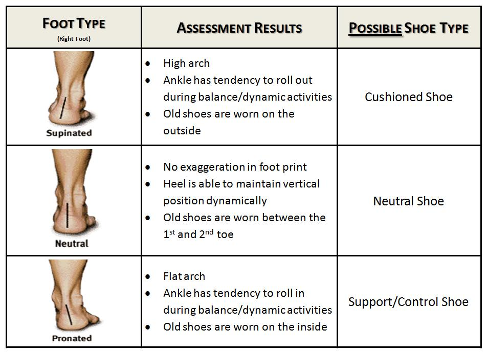 Running Shoe Assessment