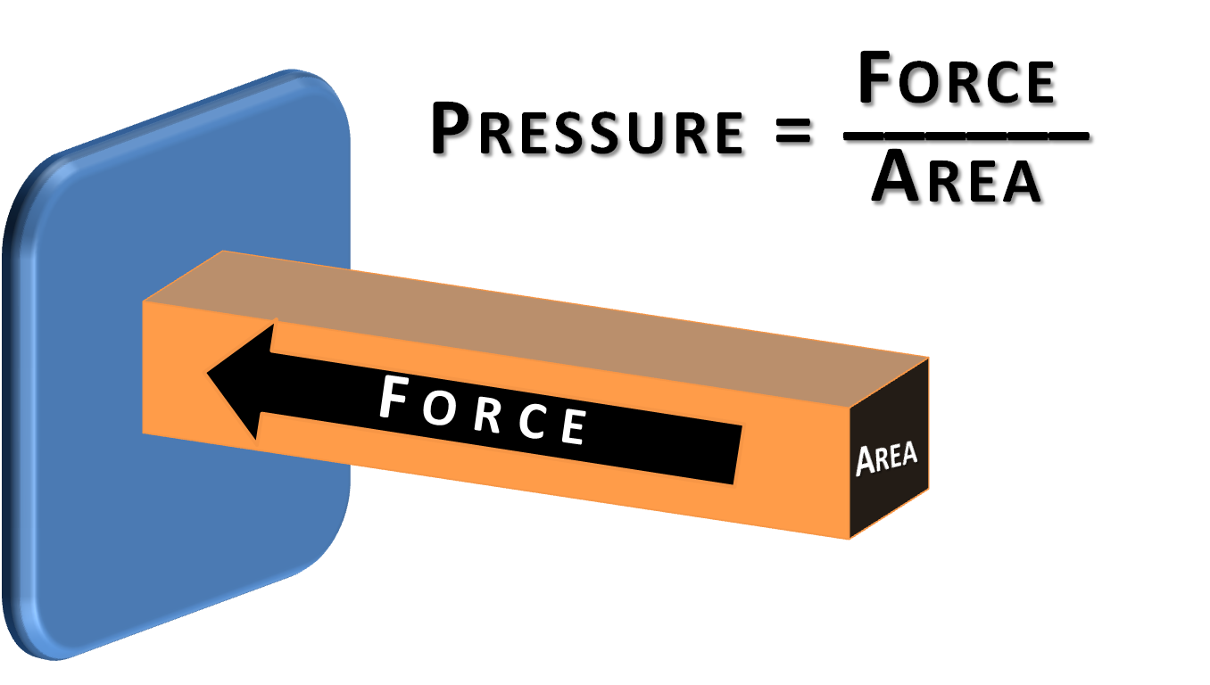 Force of pressure