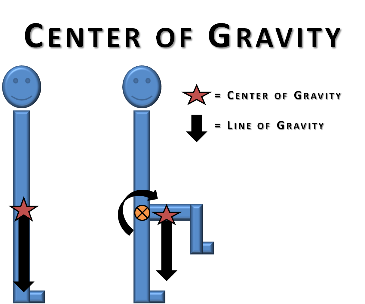Basic Biomechanics: Gravity