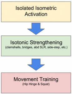 An oversimplification of strengthening progression.  Don't underestimate the importance of movement training. Strength without movement training is worthless.