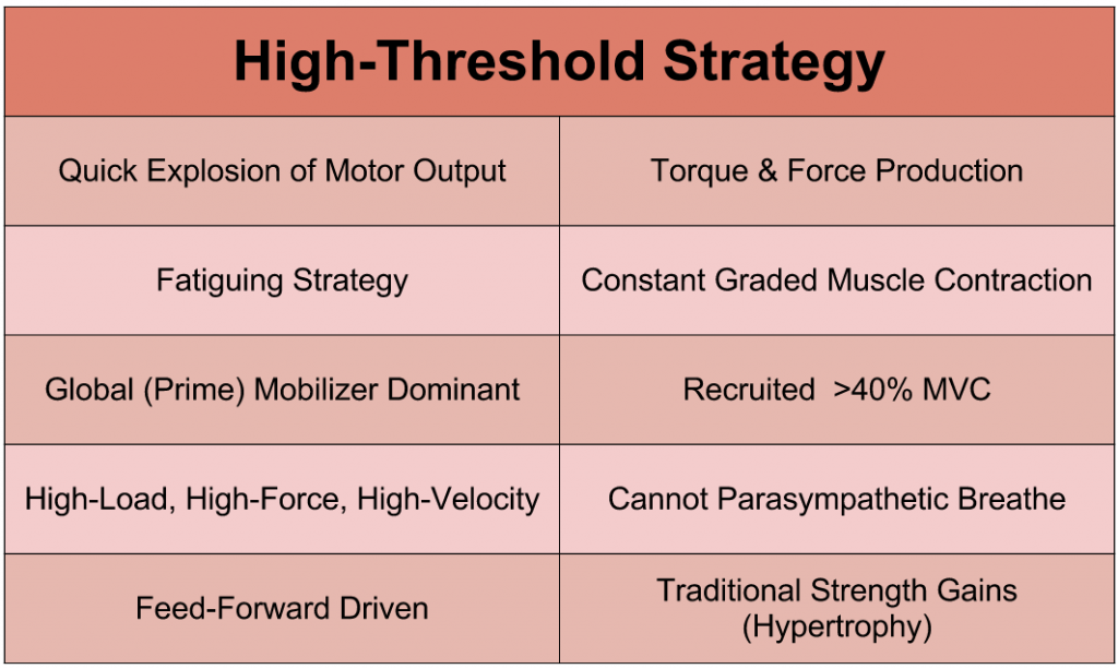 Characteristics of High-Threshold Strategy