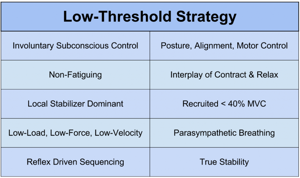 Characteristics of Low-Threshold Strategy