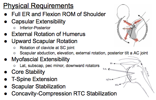 Physical Requirements of Overhead Shoulder