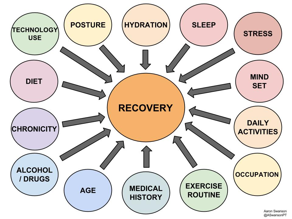 Factors That Influence Recovery