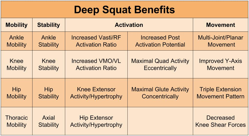 If you can deep squat without compensations you will reap many benefits