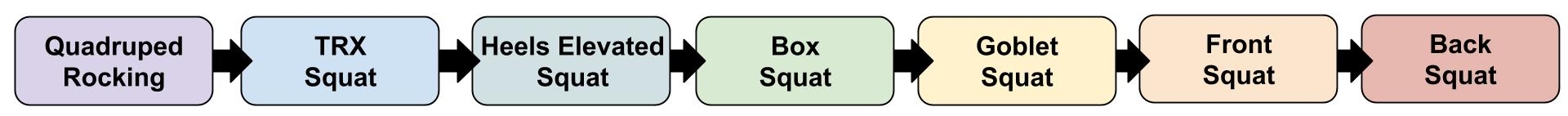 Example Squat Progression = Unloaded > Assisted > Unassisted > Loaded