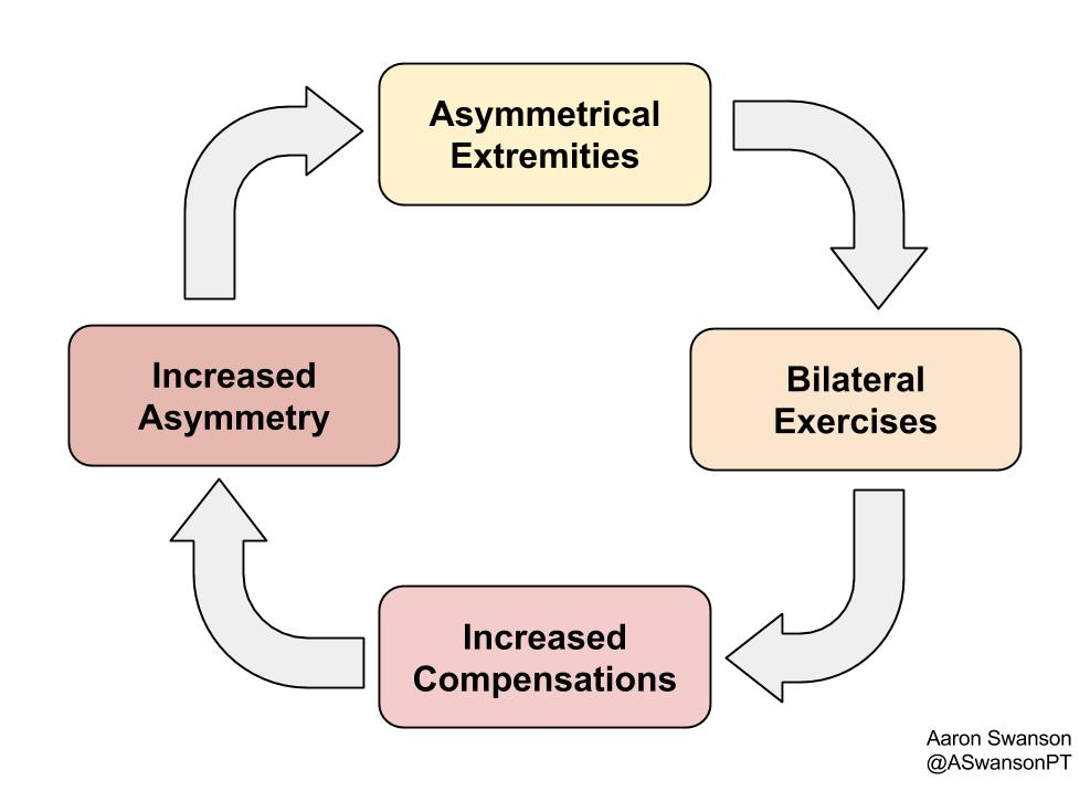 The vicious cycle of bilateraly loading an asymmetry