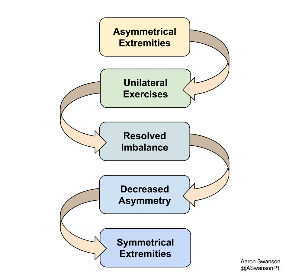 Break the vicious cycle by training unilaterally.  It will fix your weaknesses, prevent injury, and improve performance.