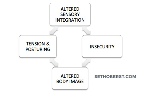Seth provides us a great visual to understand the interconnectedness of perception and self-image